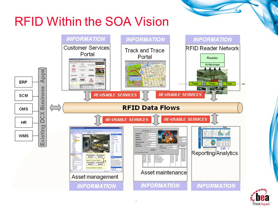 RFID Within the SOA Vision