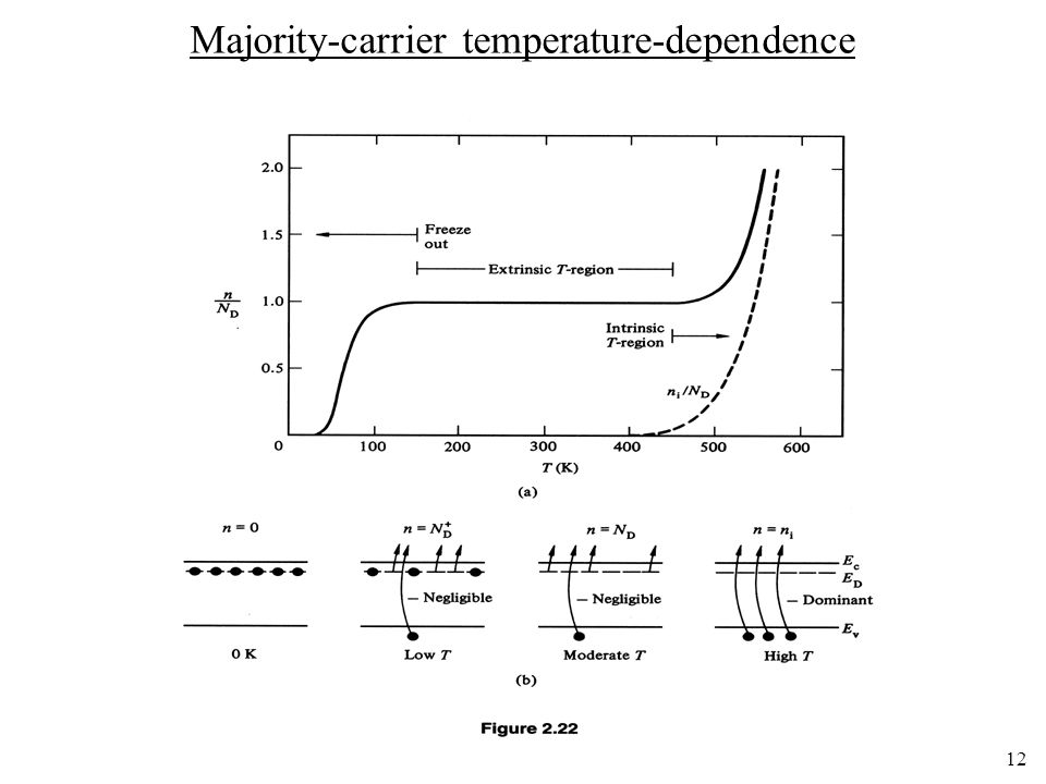 Majority-carrier temperature-dependence