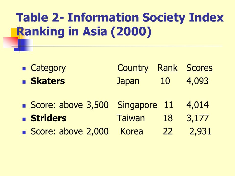 Table 2- Information Society Index Ranking in Asia (2000)