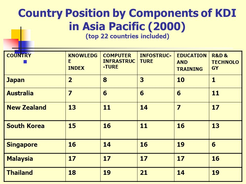 Country Position by Components of KDI in Asia Pacific (2000) (top 22 countries included)
