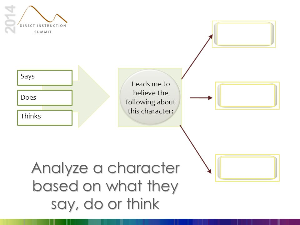 Analyze a character based on what they say, do or think