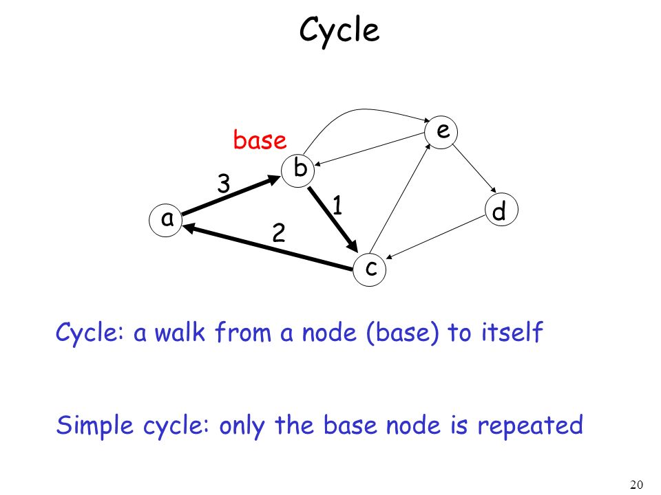 Cycle e base b 3 1 d a 2 c Cycle: a walk from a node (base) to itself