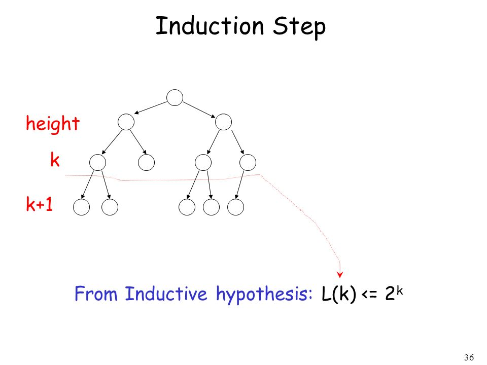 Induction Step height k k+1 From Inductive hypothesis: L(k) <= 2k