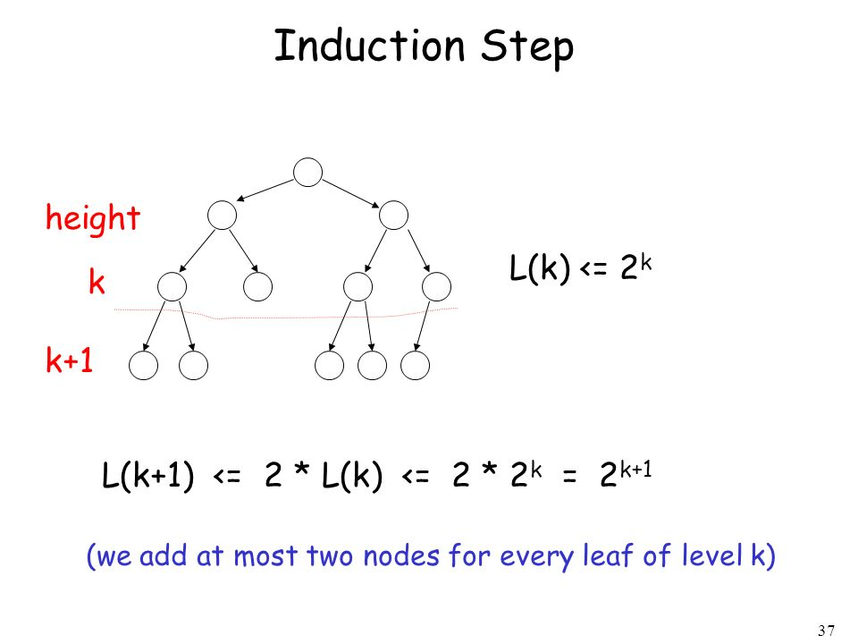 Induction Step height L(k) <= 2k k k+1