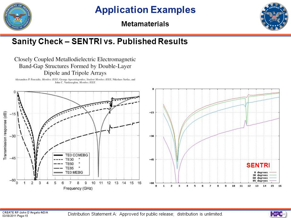 Application Examples Sanity Check – SENTRI vs. Published Results
