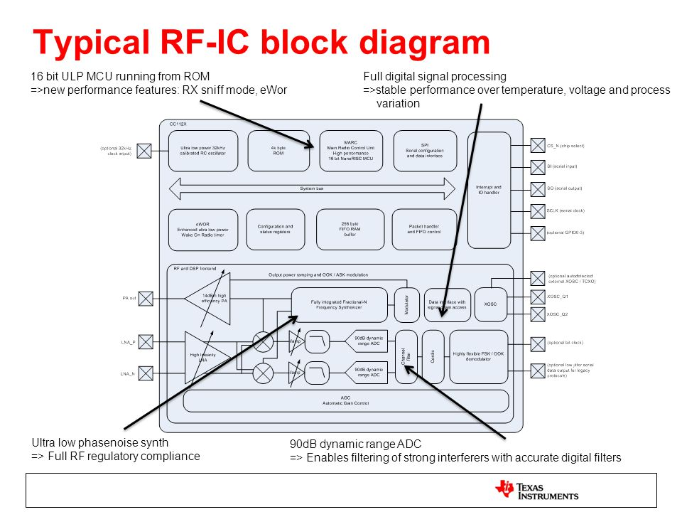 Typical RF-IC block diagram