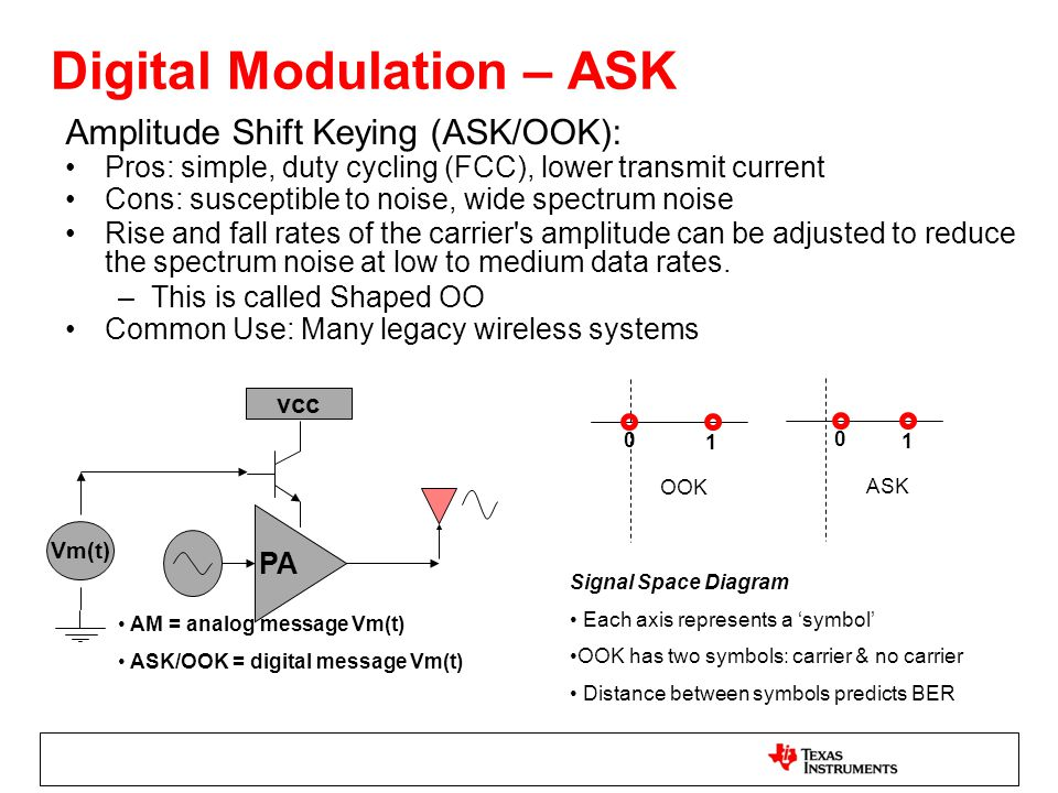 Digital Modulation – ASK