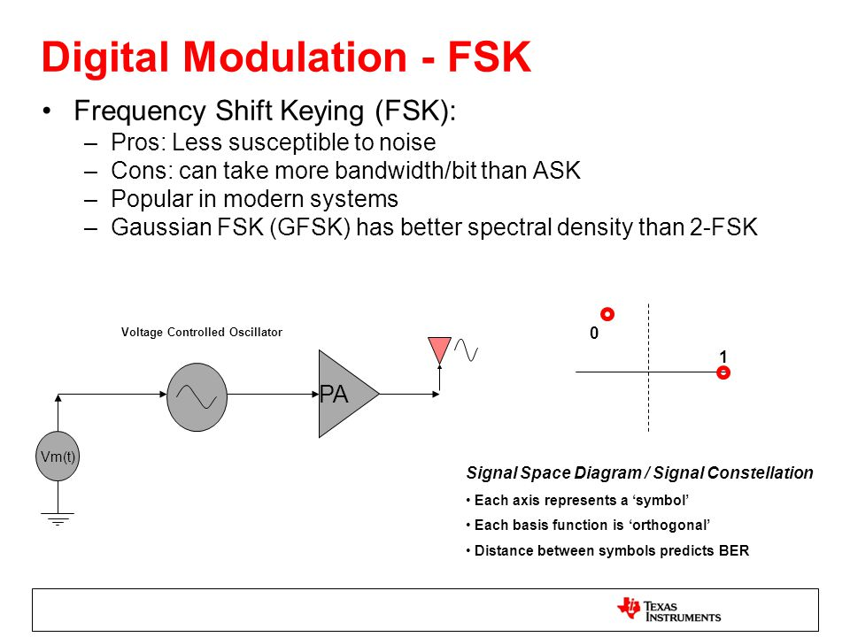 Digital Modulation - FSK