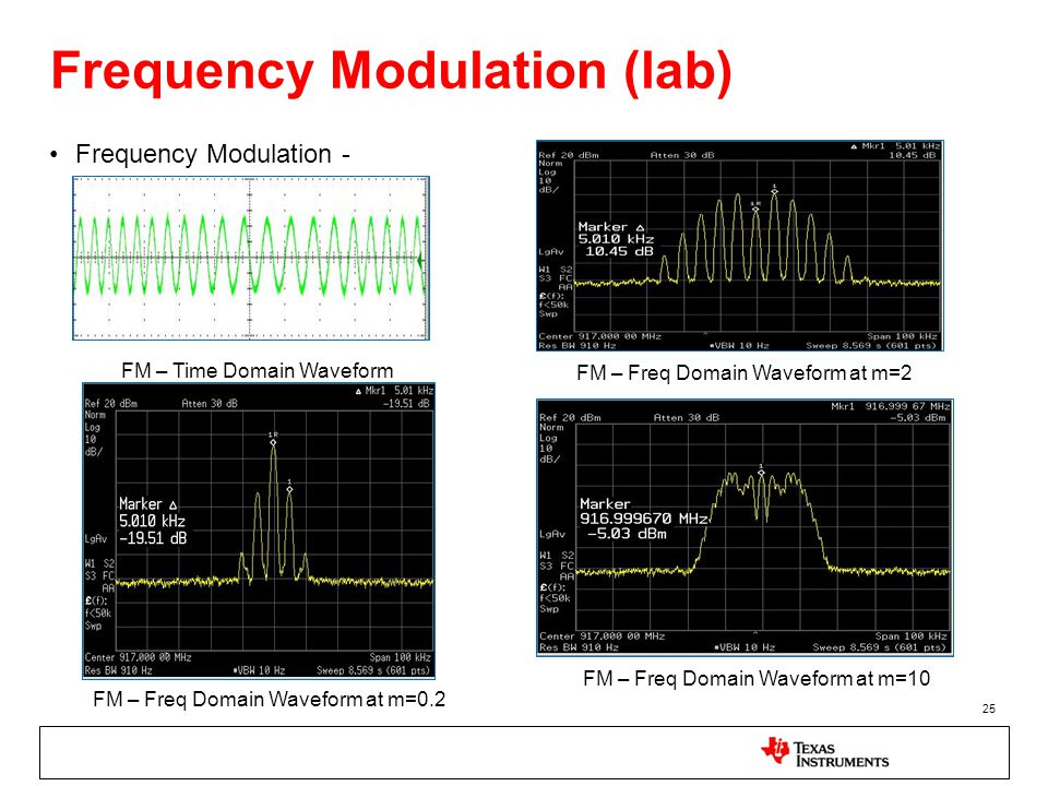 Frequency Modulation (lab)