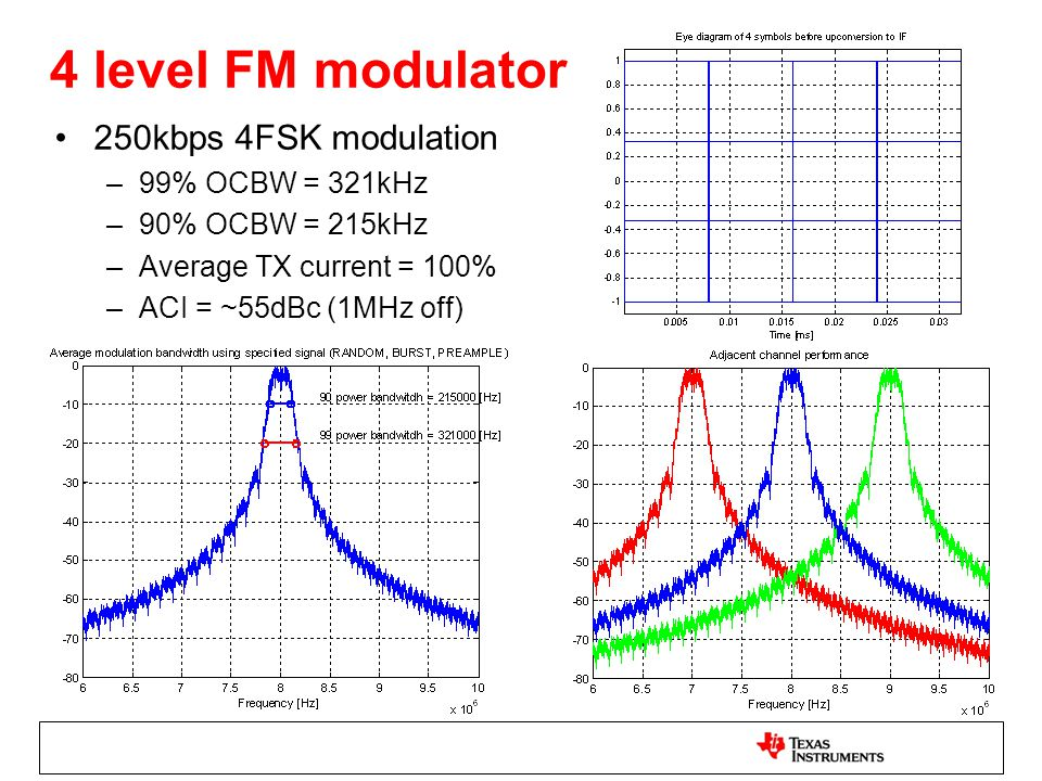 4 level FM modulator 250kbps 4FSK modulation 99% OCBW = 321kHz