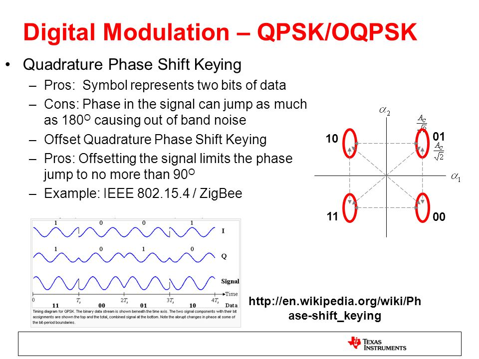 Digital Modulation – QPSK/OQPSK