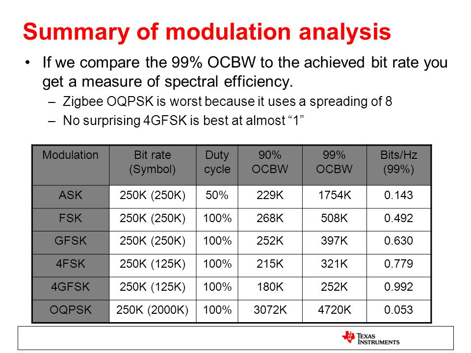 Summary of modulation analysis