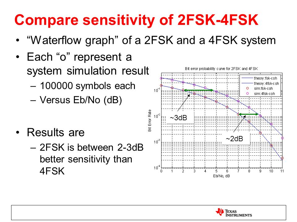 Compare sensitivity of 2FSK-4FSK