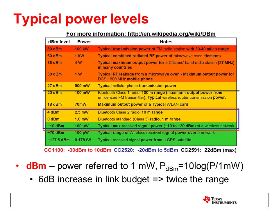 Typical power levels dBm – power referred to 1 mW, PdBm=10log(P/1mW)