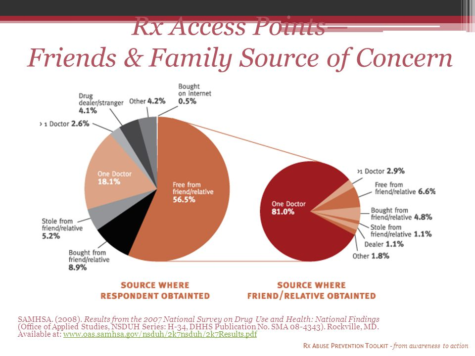 Rx Access Points— Friends & Family Source of Concern