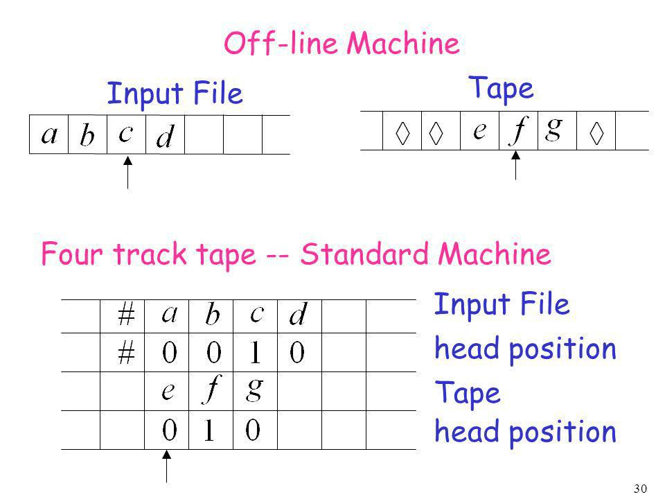 Off-line Machine Tape. Input File. Four track tape -- Standard Machine. Input File. head position.