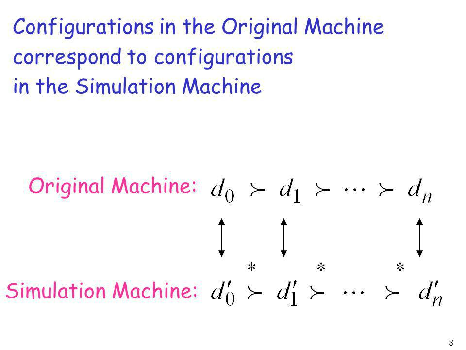 Configurations in the Original Machine