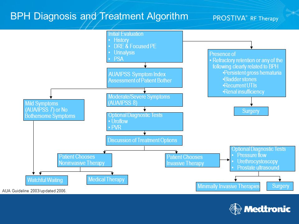 BPH Diagnosis and Treatment Algorithm