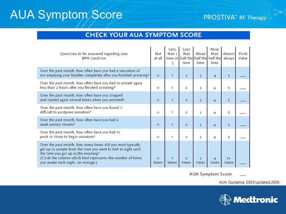 AUA Symptom Score AUA Guideline 2003/updated 2006.