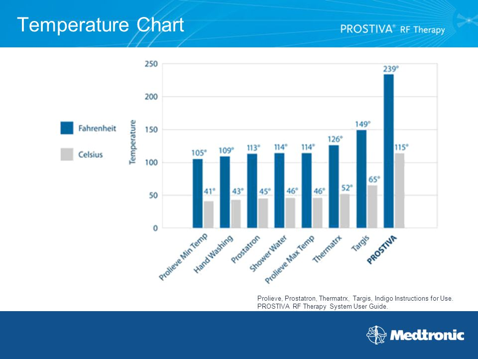 Temperature Chart Prolieve, Prostatron, Thermatrx, Targis, Indigo Instructions for Use.