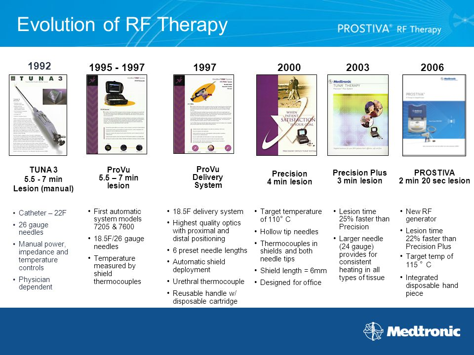 Evolution of RF Therapy