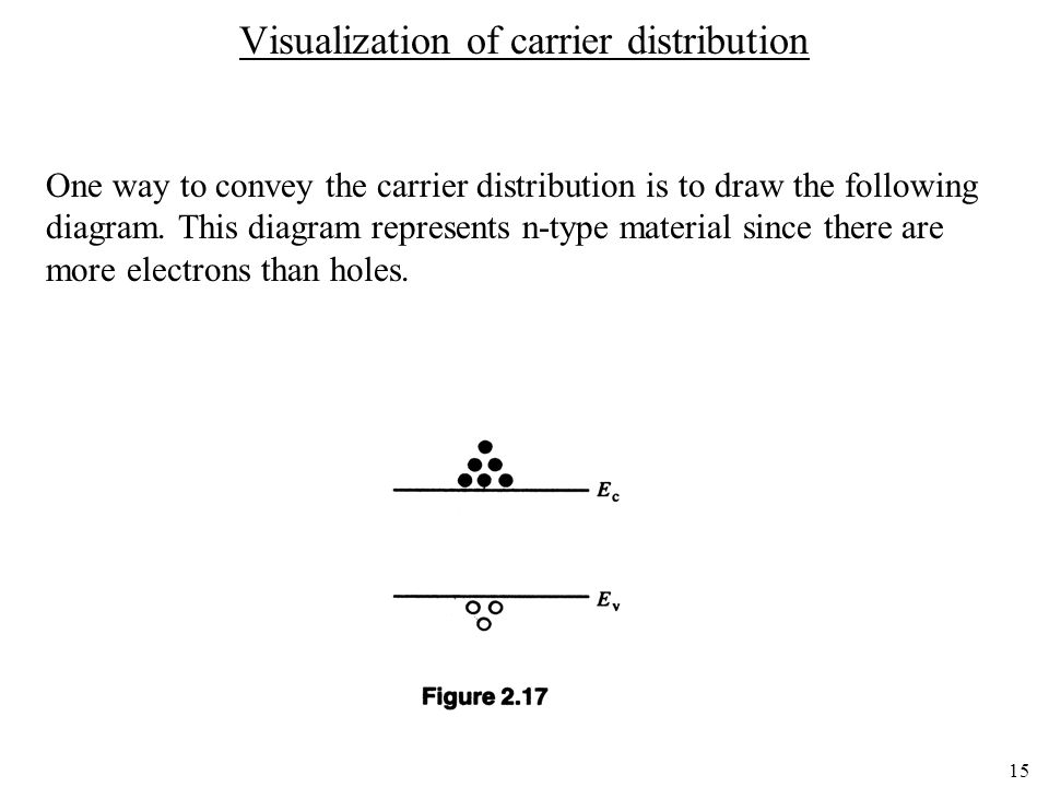 Visualization of carrier distribution