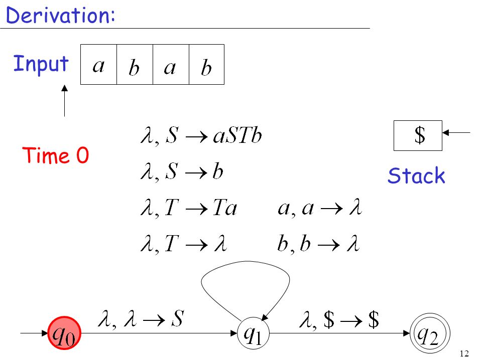 Derivation: Input Time 0 Stack