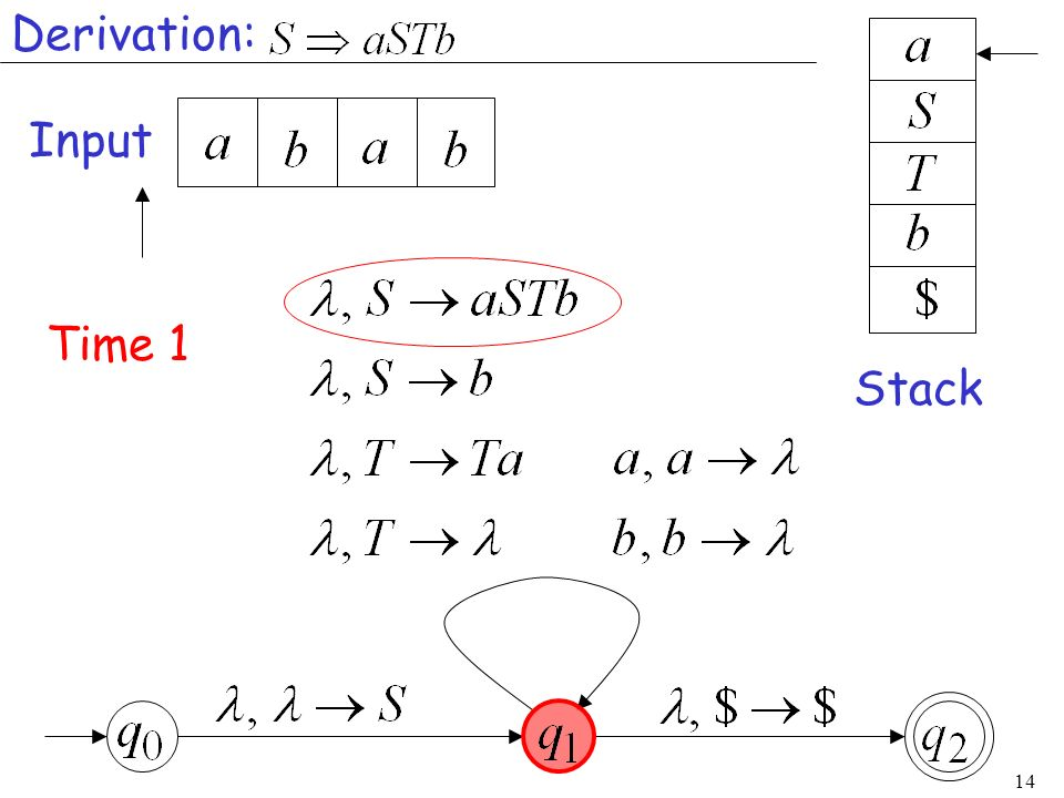 Derivation: Input Time 1 Stack