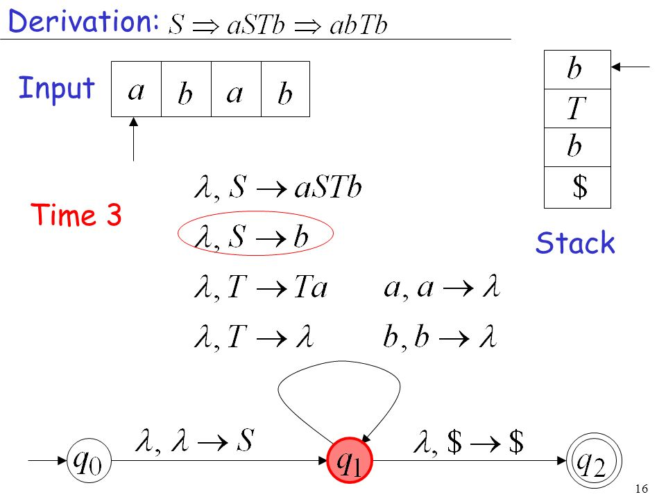 Derivation: Input Time 3 Stack