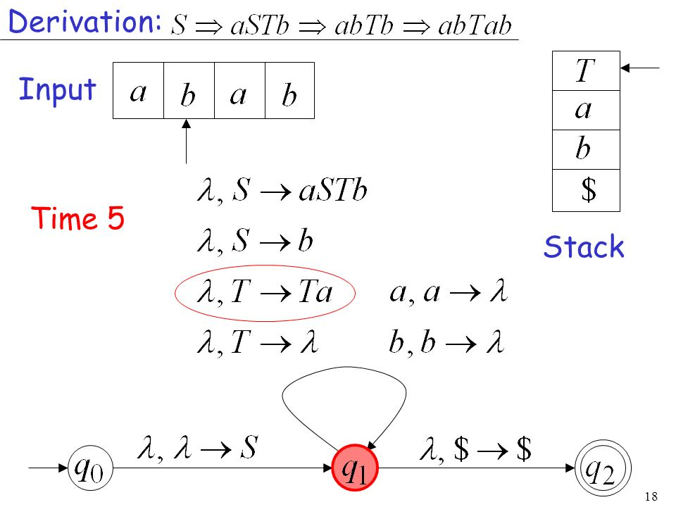 Derivation: Input Time 5 Stack