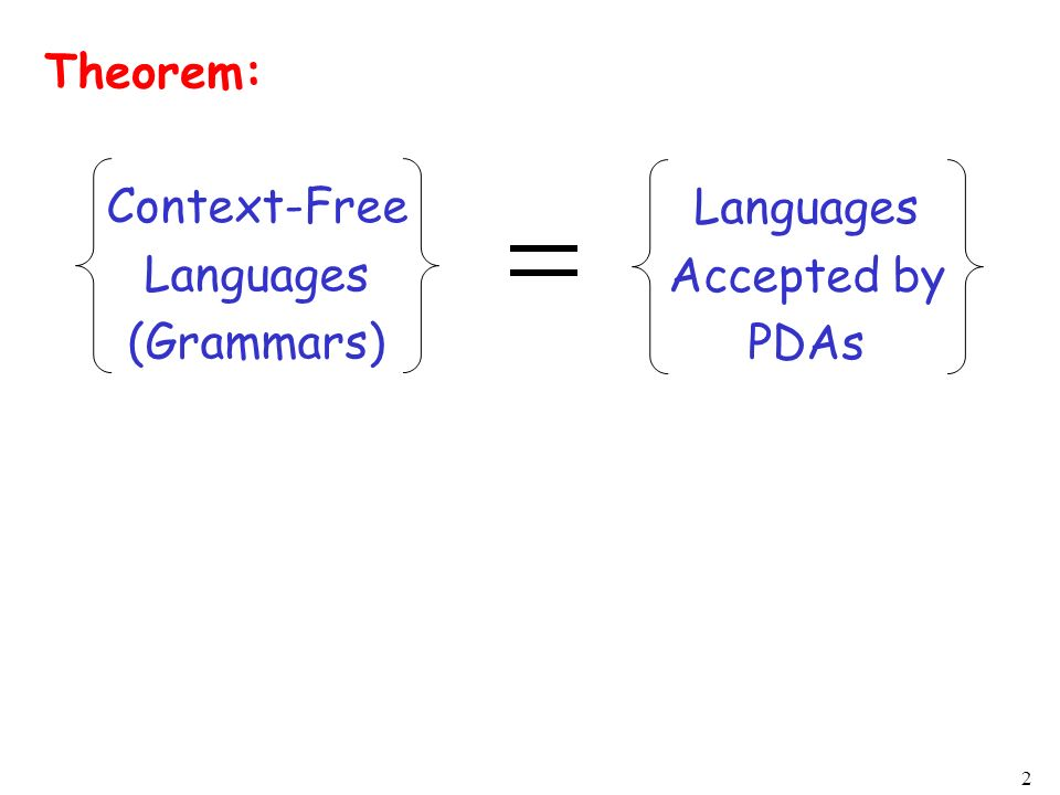 Theorem: Context-Free Languages (Grammars) Languages Accepted by PDAs