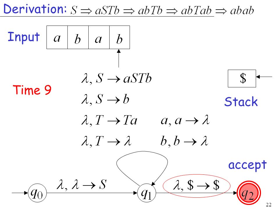 Derivation: Input Time 9 Stack accept