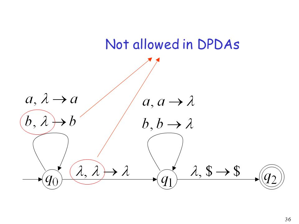 Not allowed in DPDAs