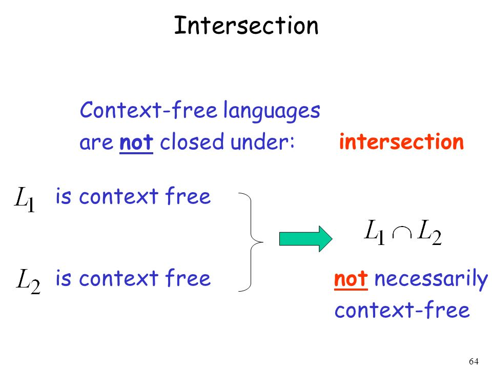Intersection Context-free languages are not closed under: intersection
