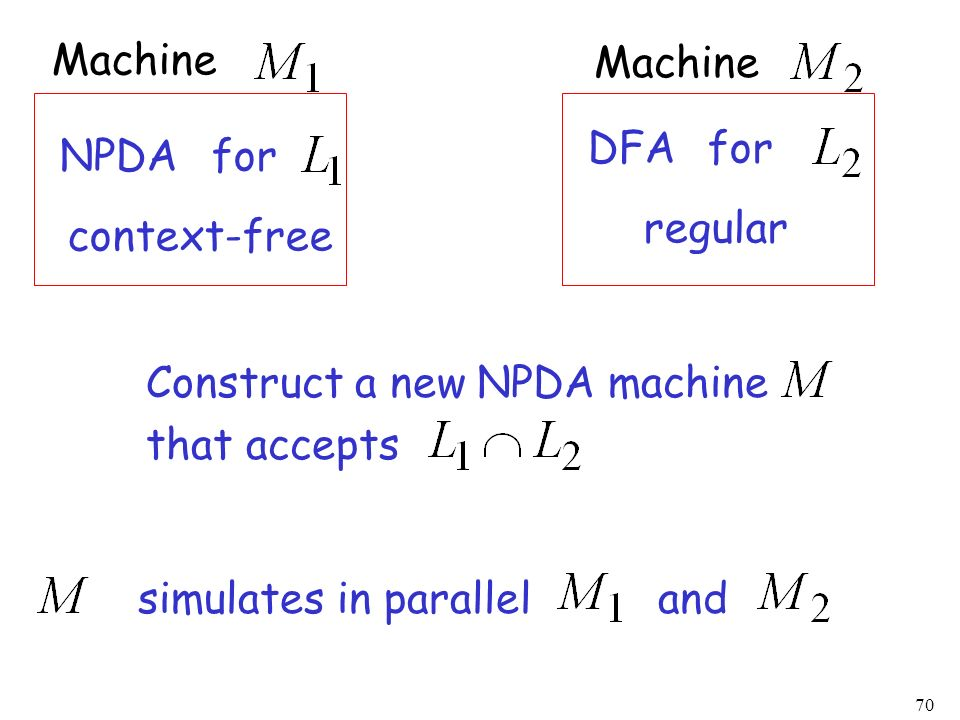 Machine Machine. DFA. for. NPDA. for. regular. context-free. Construct a new NPDA machine. that accepts.