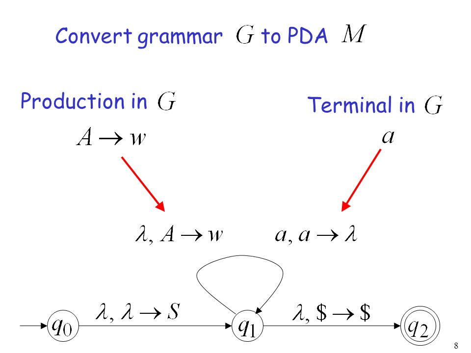 Convert grammar to PDA Production in Terminal in