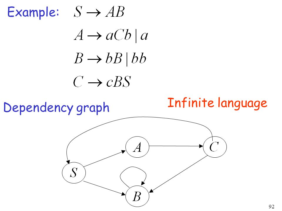 Example: Infinite language Dependency graph