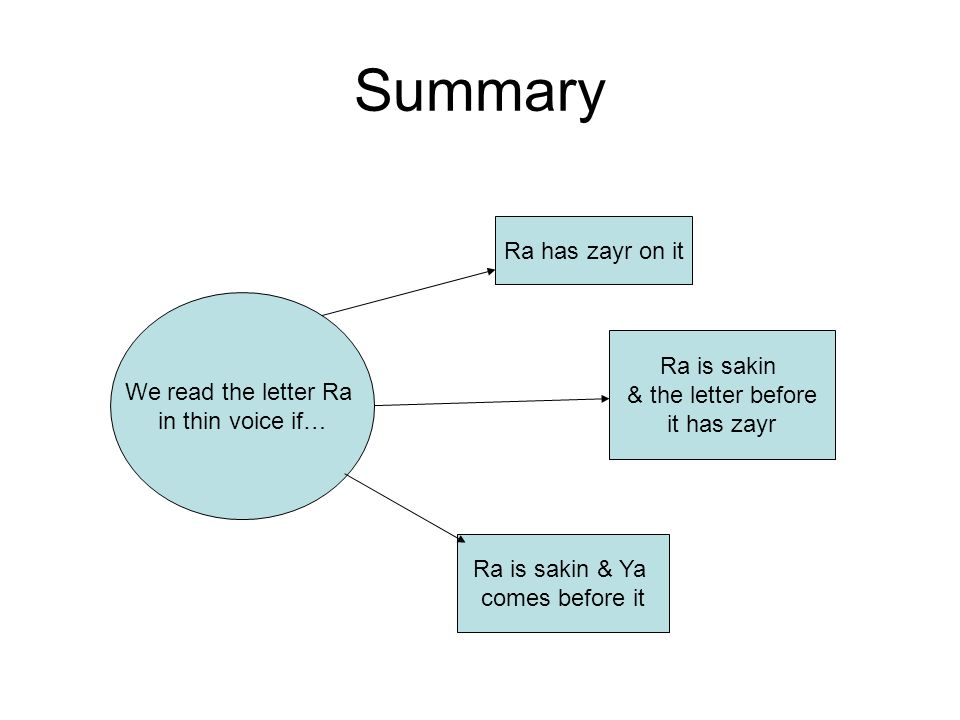 Summary Ra has zayr on it We read the letter Ra Ra is sakin