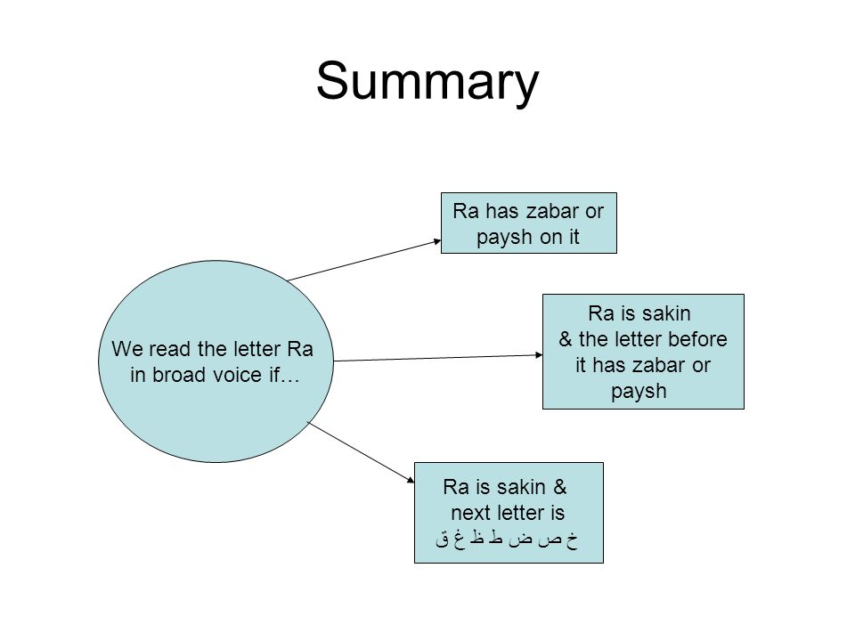Summary Ra has zabar or paysh on it We read the letter Ra Ra is sakin