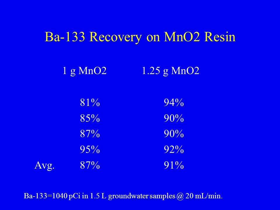 Ba-133 Recovery on MnO2 Resin