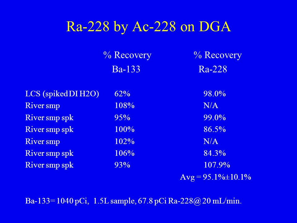 Ra-228 by Ac-228 on DGA Ba-133 Ra-228 % Recovery % Recovery