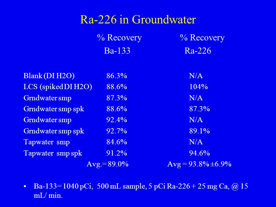 Ra-226 in Groundwater % Recovery % Recovery Ba-133 Ra-226