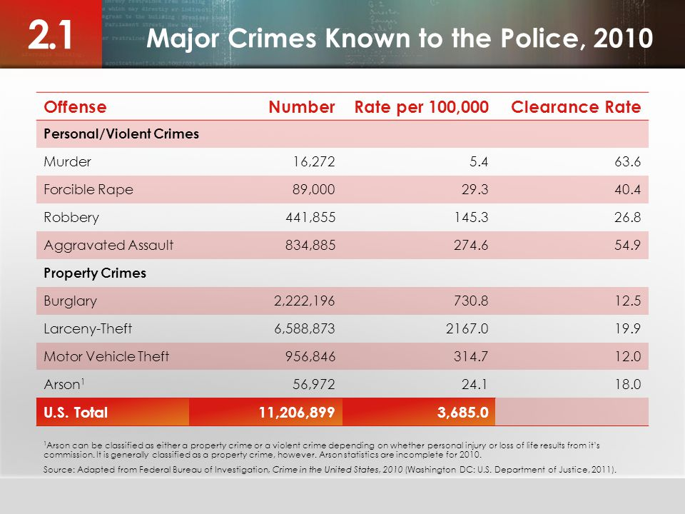 Major Crimes Known to the Police, 2010