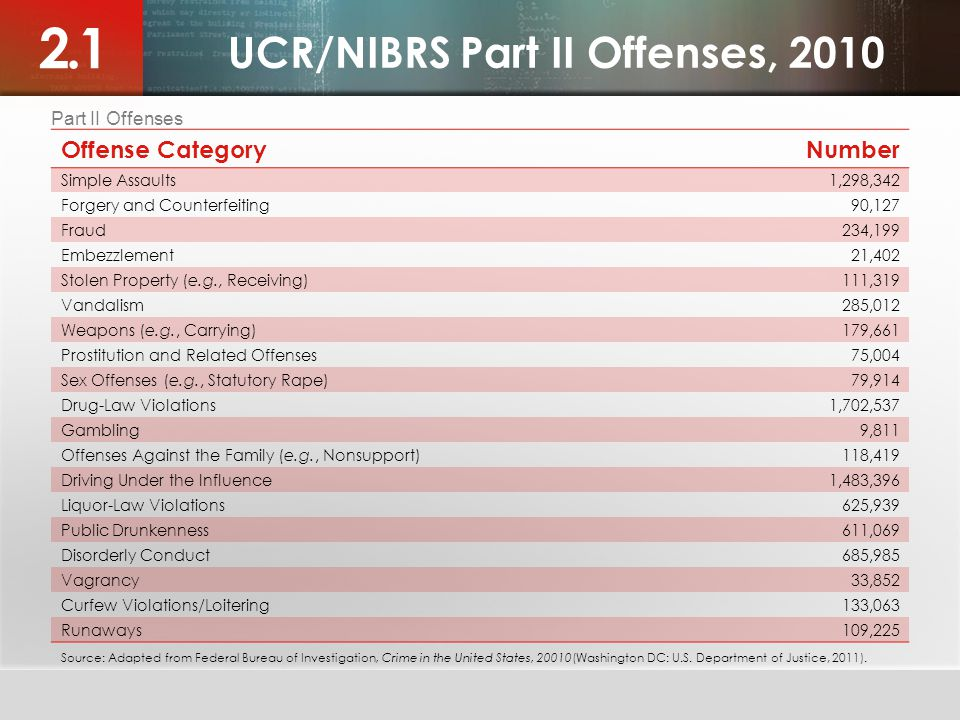 UCR/NIBRS Part II Offenses, 2010