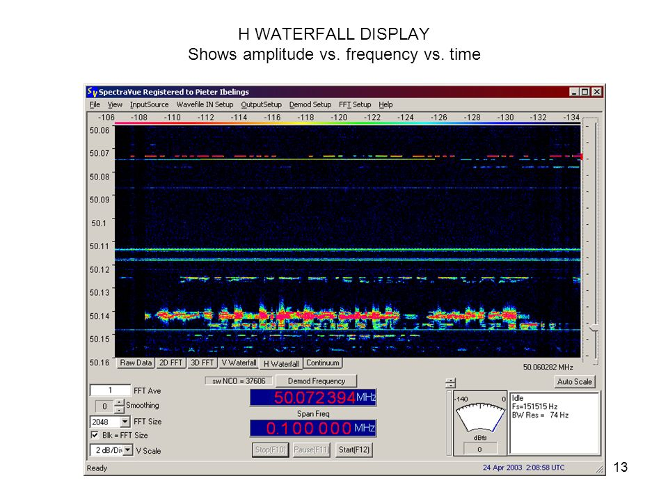 H WATERFALL DISPLAY Shows amplitude vs. frequency vs. time