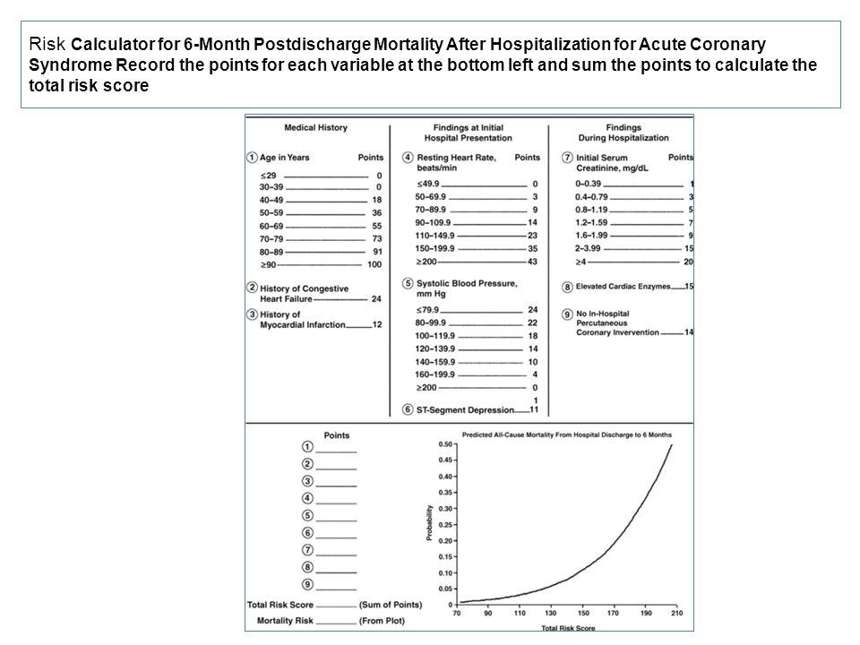 Risk Calculator for 6-Month Postdischarge Mortality After Hospitalization for Acute Coronary Syndrome Record the points for each variable at the bottom left and sum the points to calculate the total risk score