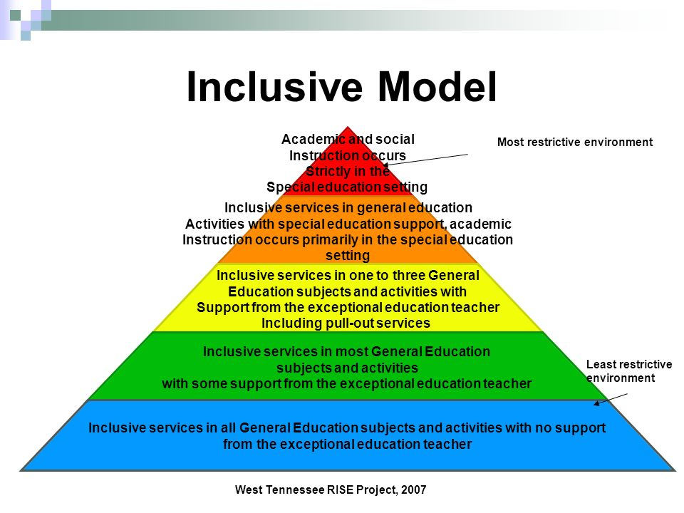 Inclusive Model Most restrictive environment