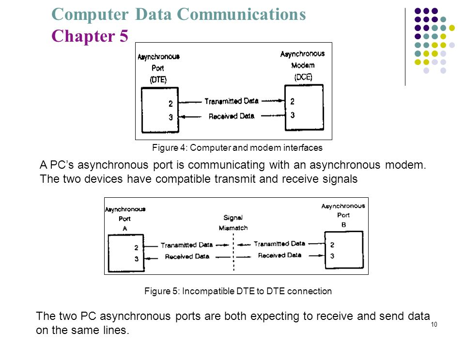 A PC's asynchronous port is communicating with an asynchronous modem.