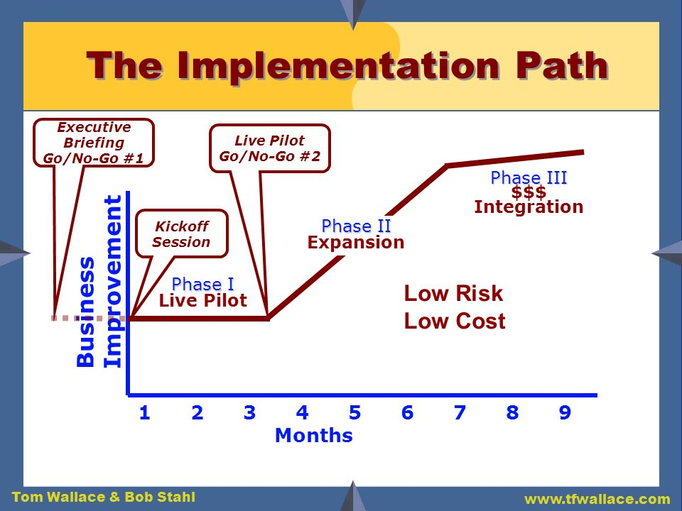 The Implementation Path
