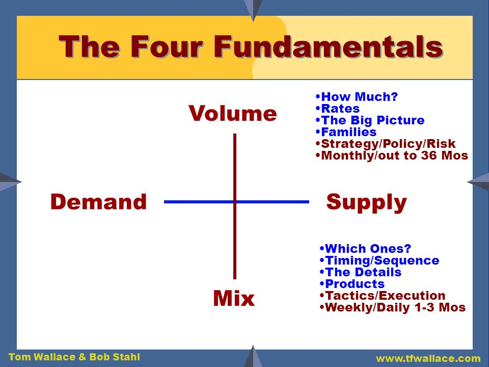 The Four Fundamentals Volume Demand Supply Mix How Much Rates
